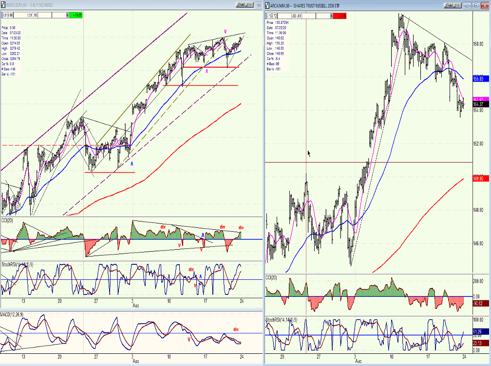 spx hourly chart