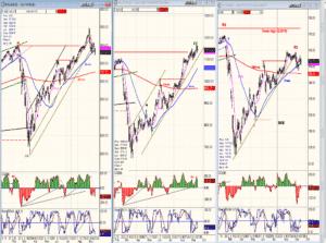 SPX-TRAN-IWM chart