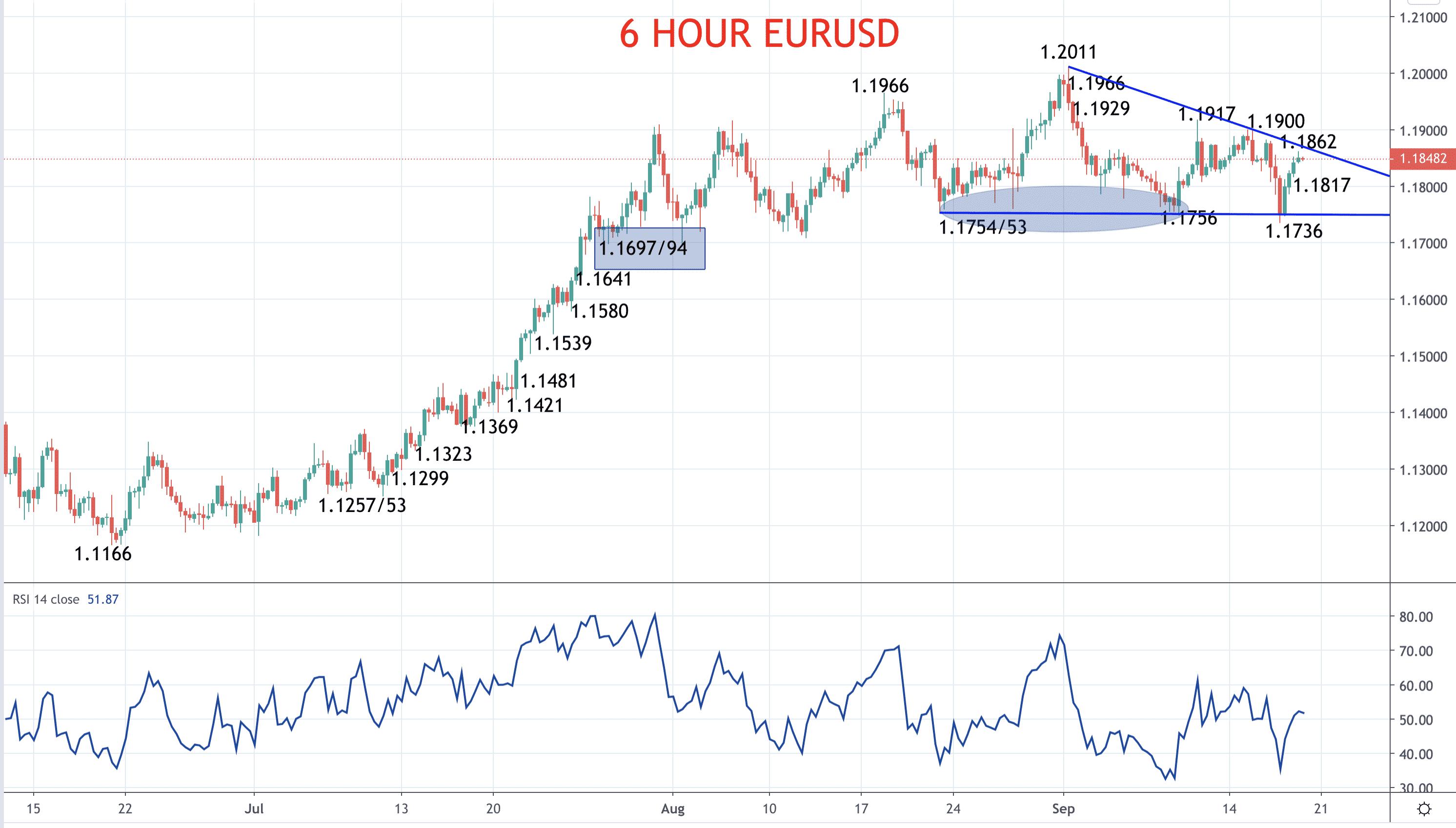 Euro aiming back up at 1.20 (EURUSD forecast) Image
