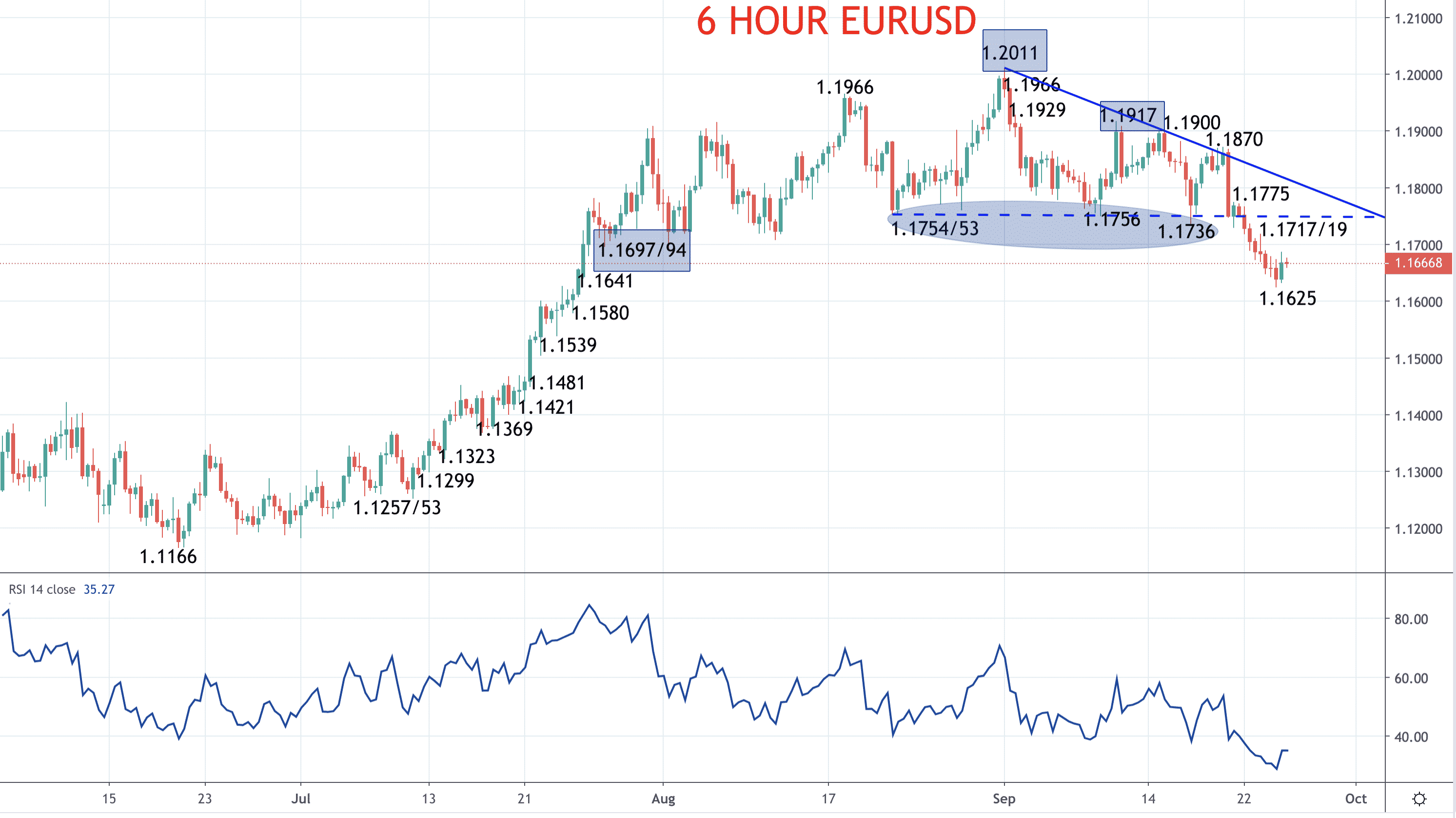 Euro stays vulnerable to a deeper setback – EURUSD forecast Image