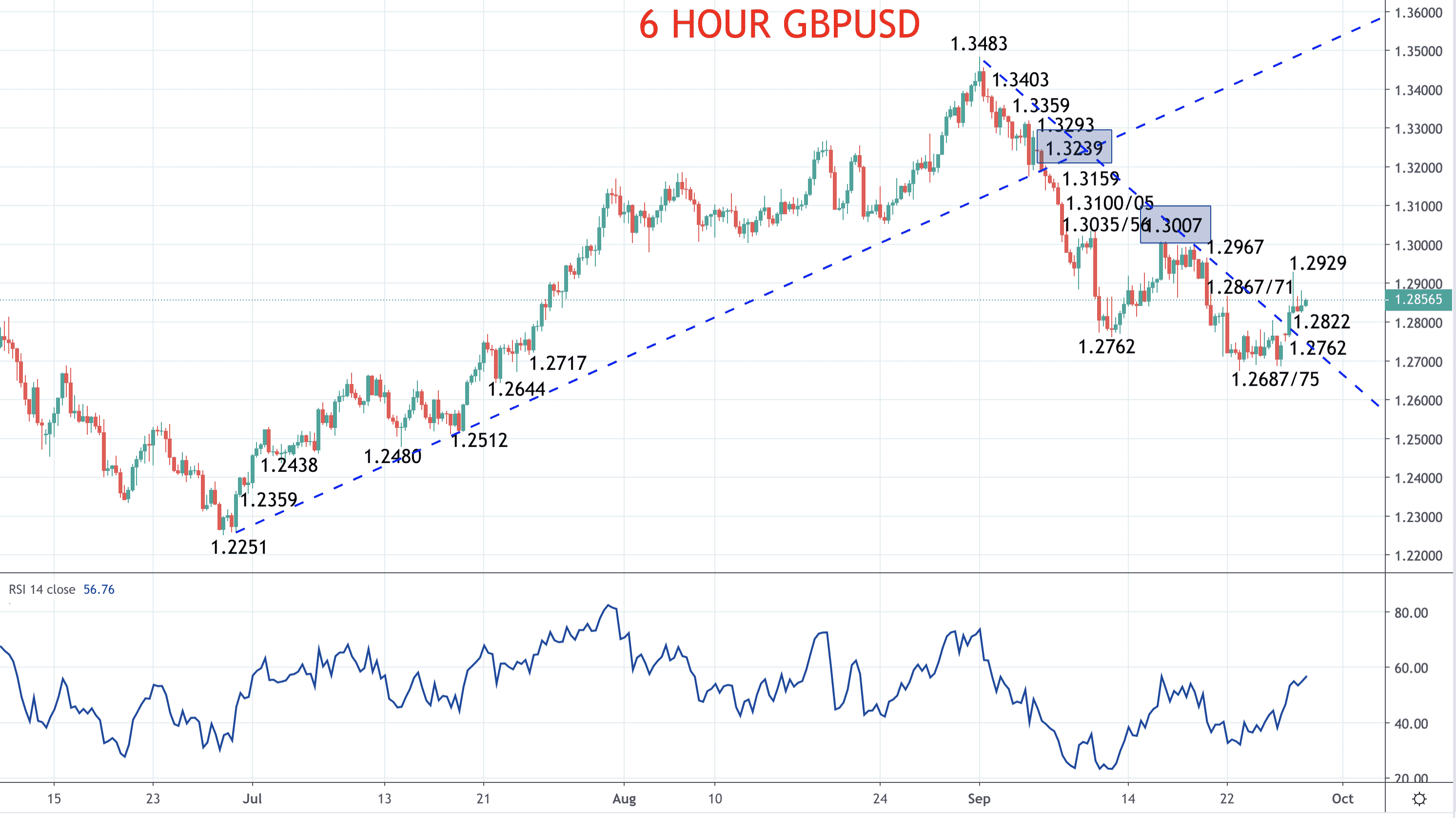 Pound risk flips higher, for now – GBPUSD forecast Image