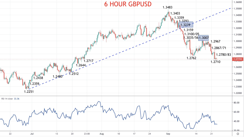 Pound bear trend extends – GBPUSD forecast Image