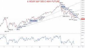 6 hour S&P 500 Chart