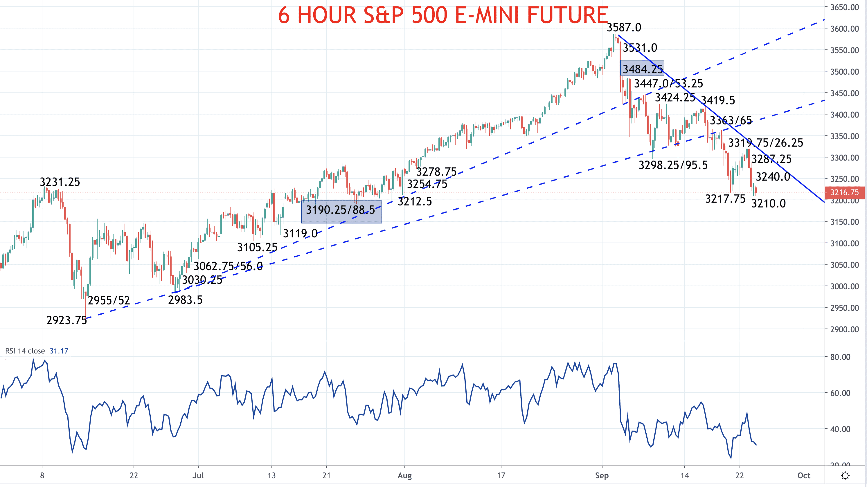 S&P 500 poised for bigger bear signal (S&P 500 forecast) Image
