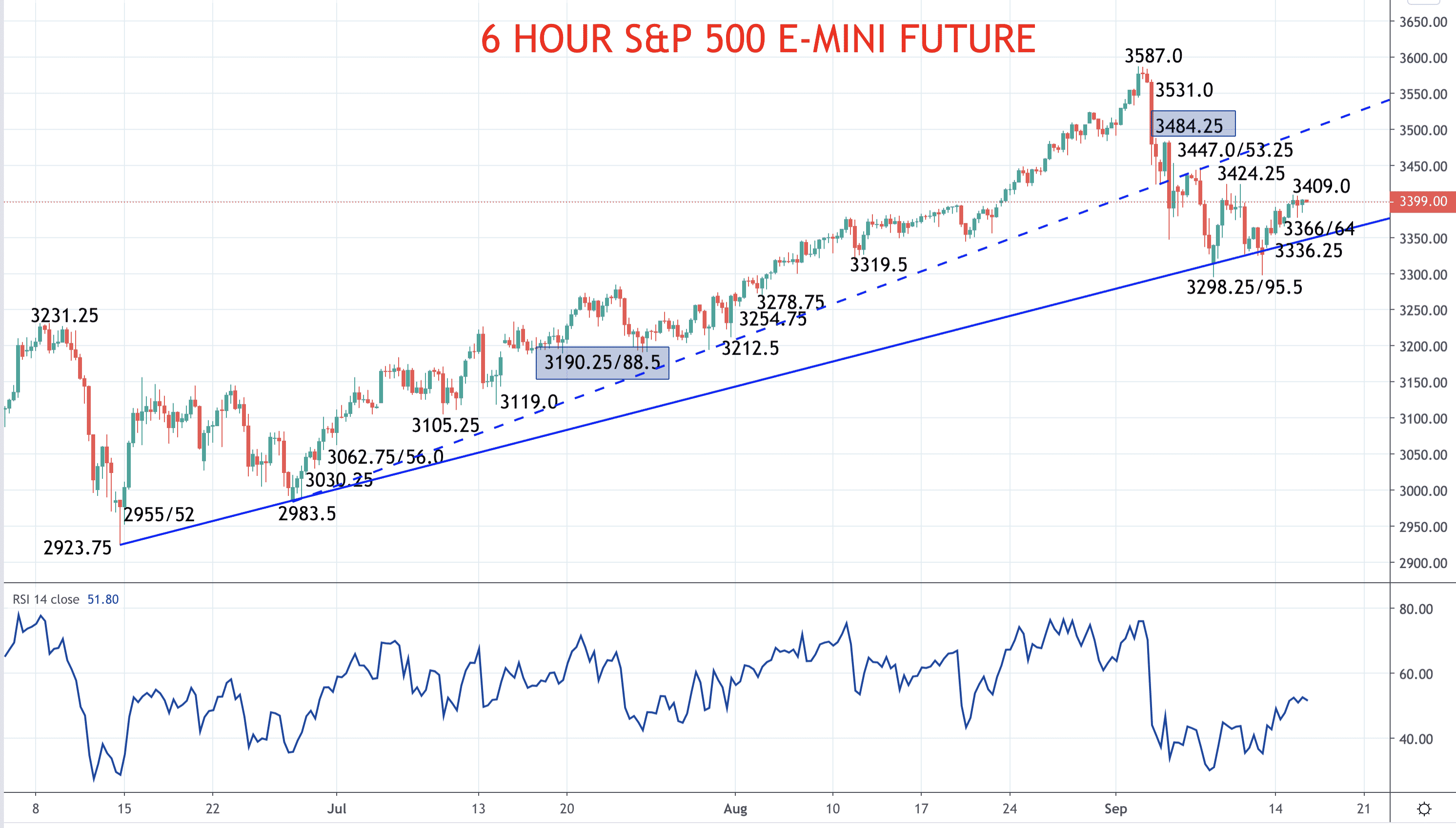 S&P 500 poised for bull signal into the Fed (S&P 500 forecast) Image