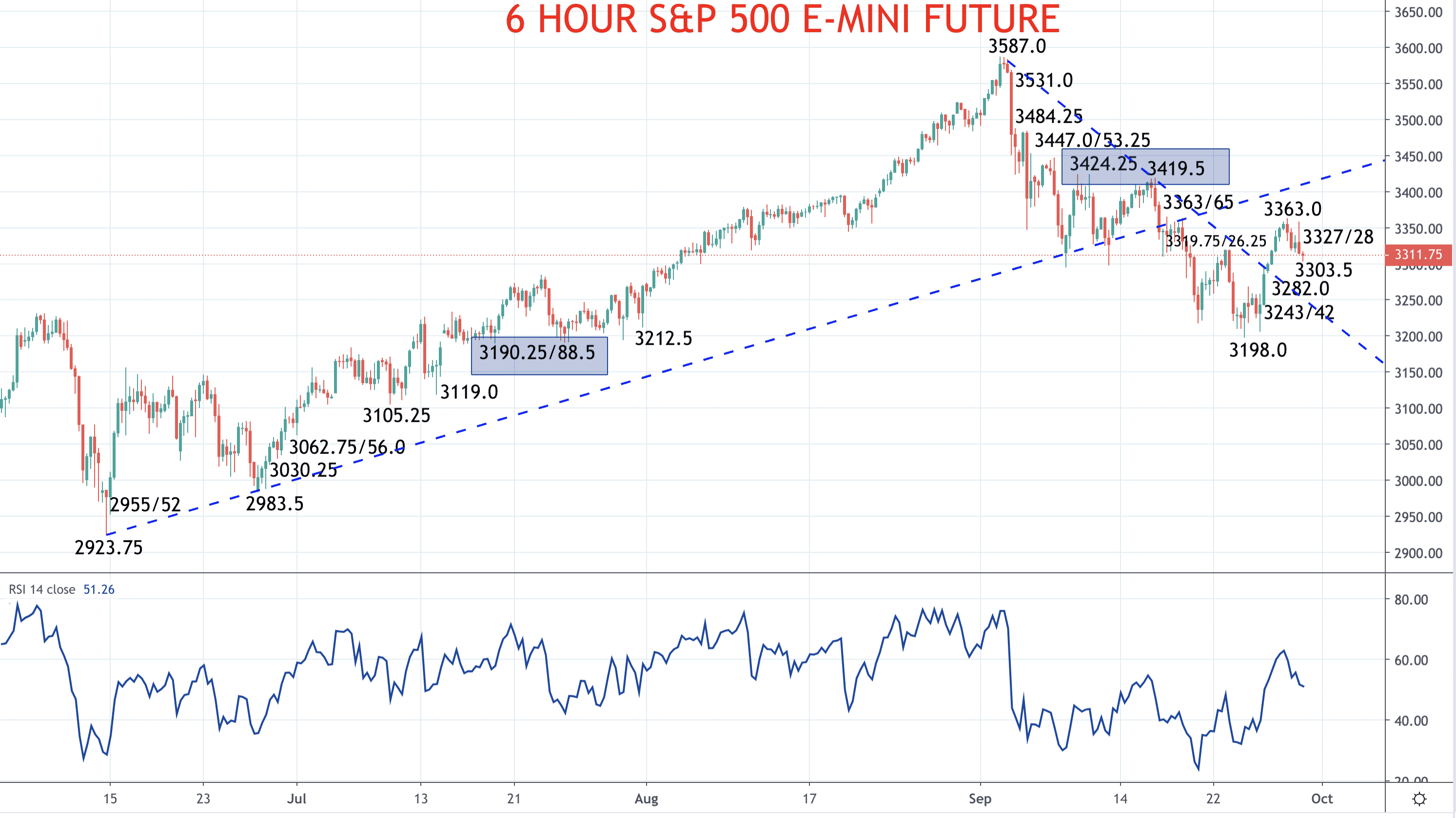 S&P 500 rebound, bigger bear threat eased, for now – S&P 500 forecast Image