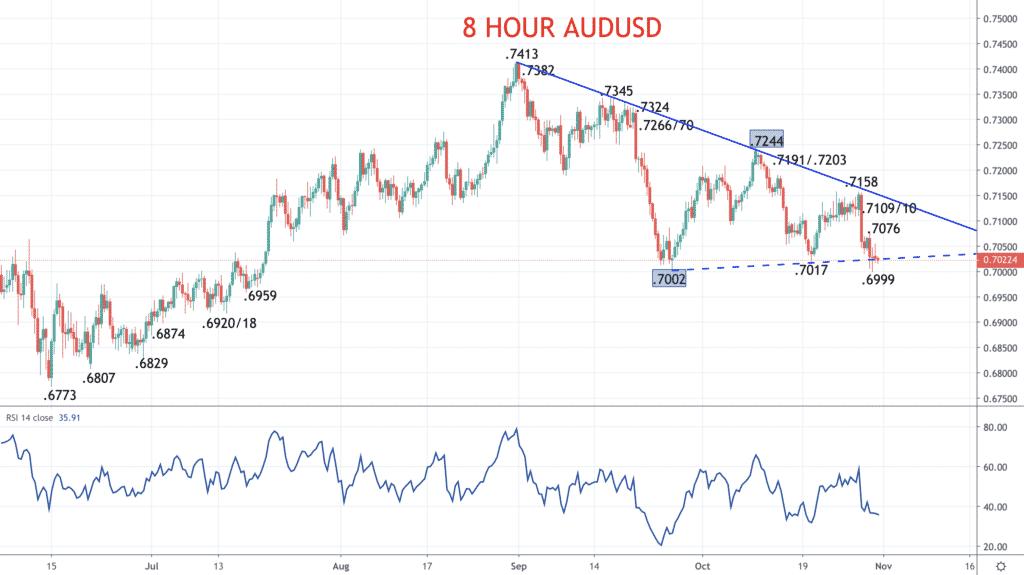 8 Hour AUDUSD Chart
