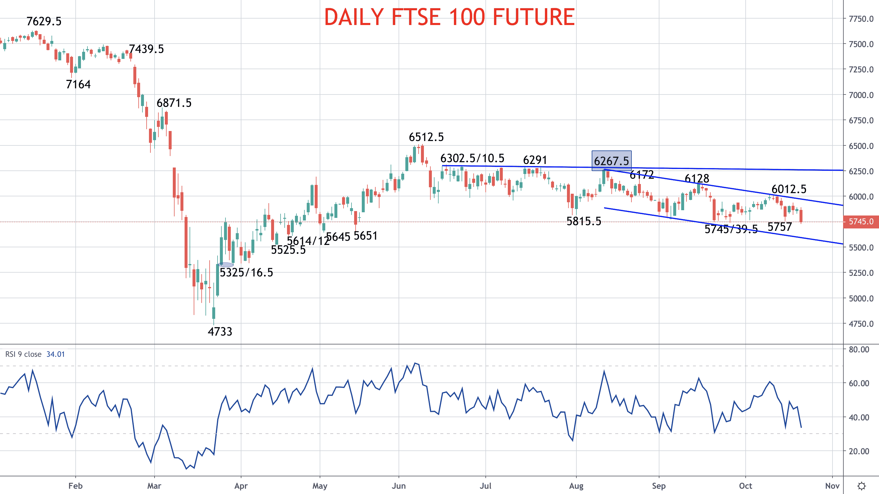 Stocks setting up for a plunge – S&P 500 and FTSE 100 forecast Image