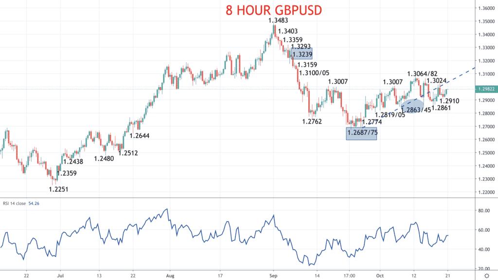 8 Hour GBPUSD Chart