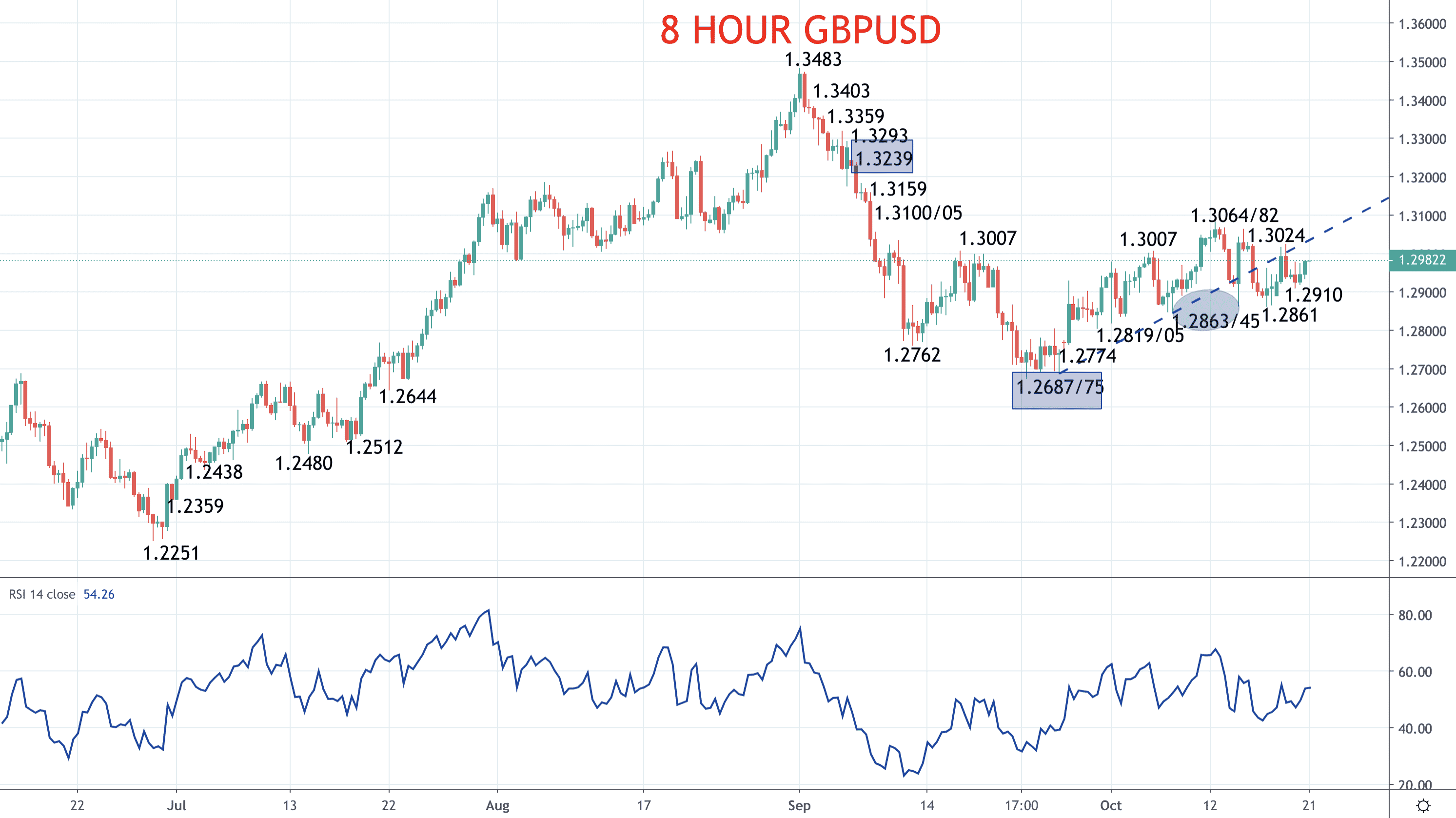 Euro strength, Pound vulnerable – EURUSD and GBPUSD forecasts Image
