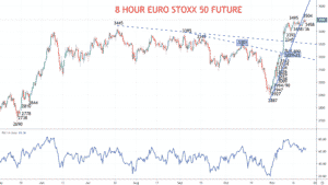 euro stoxx chart