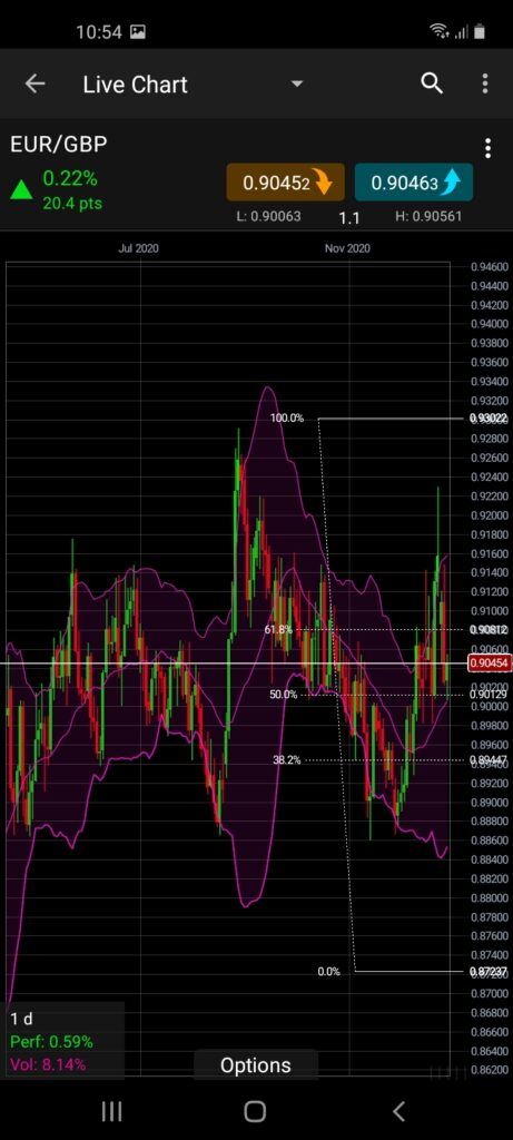 CMC Markets Mobile Trading App Screenshot