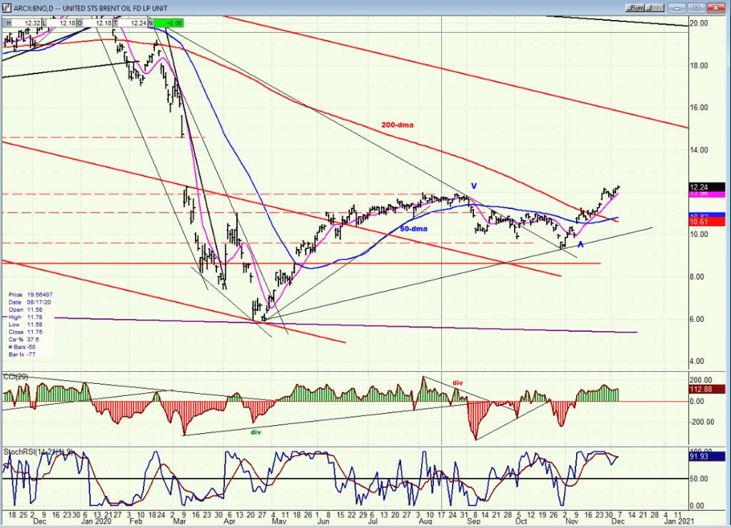 BNO chart