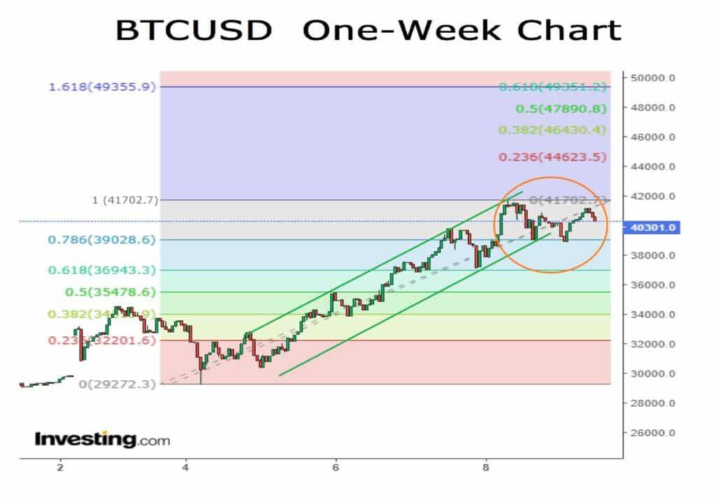BTCUSD One-Week Chart