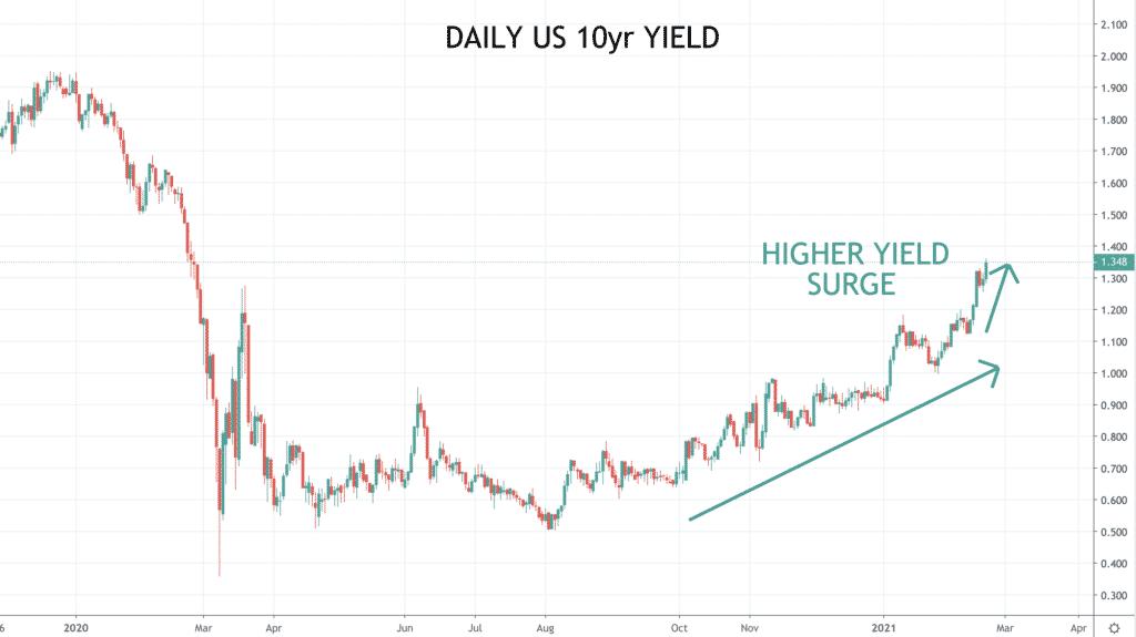 10yr yield