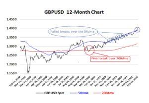 GBPUSD 12 month chart