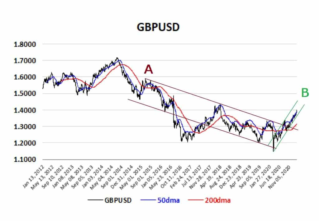 GBPUSD Chart From 2012