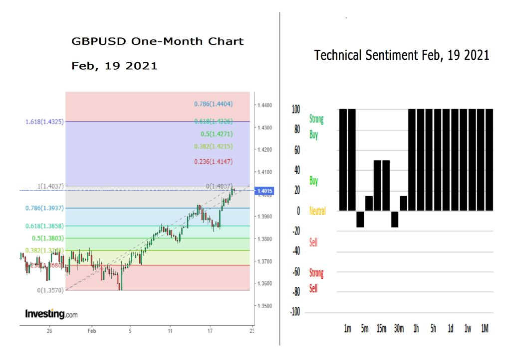 GBPUSD One month chart