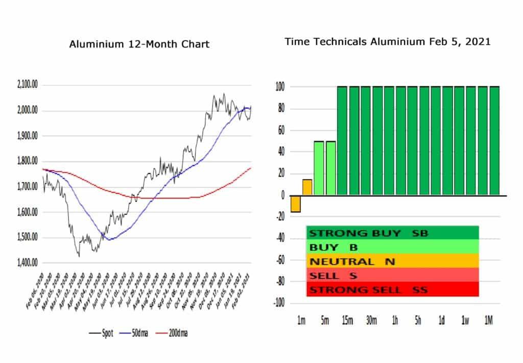aluminium 12 month chart