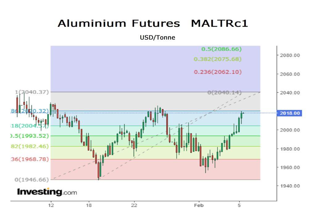 aluminium futures