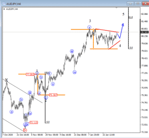 intra-day-audjpy chart