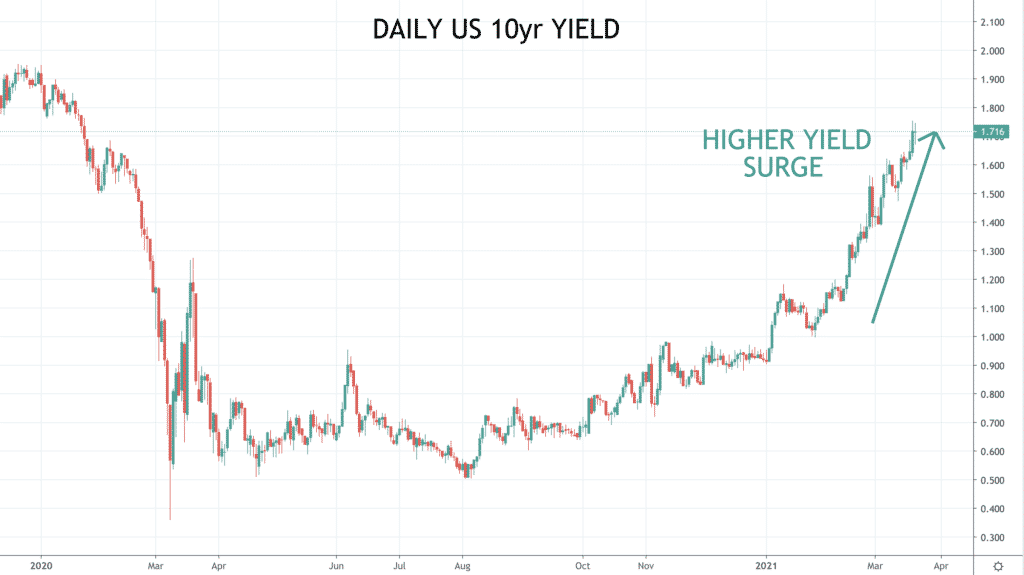 daily US 10 year yield