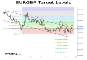 EURGBP target levels