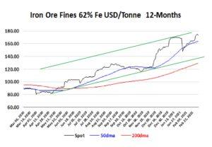 Iron Ore Fines