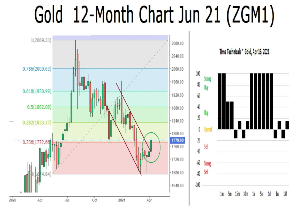 Figure 4: Gold 12-Month Chart, Technical Price Targets as Time Based Technical Sentiment.