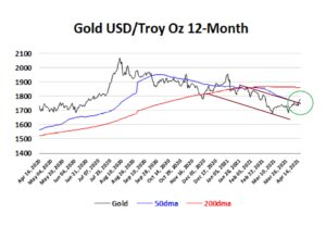 Gold-12mth-17-04-21