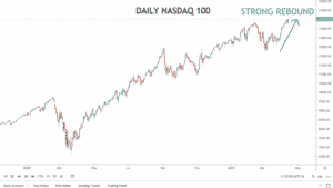 Daily NASDAQ chart