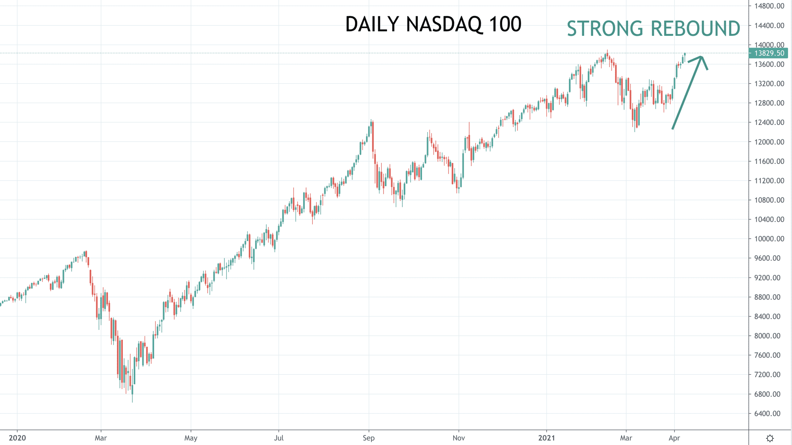 Stock averages surge to all-time highs, growth stocks re-energizing Image