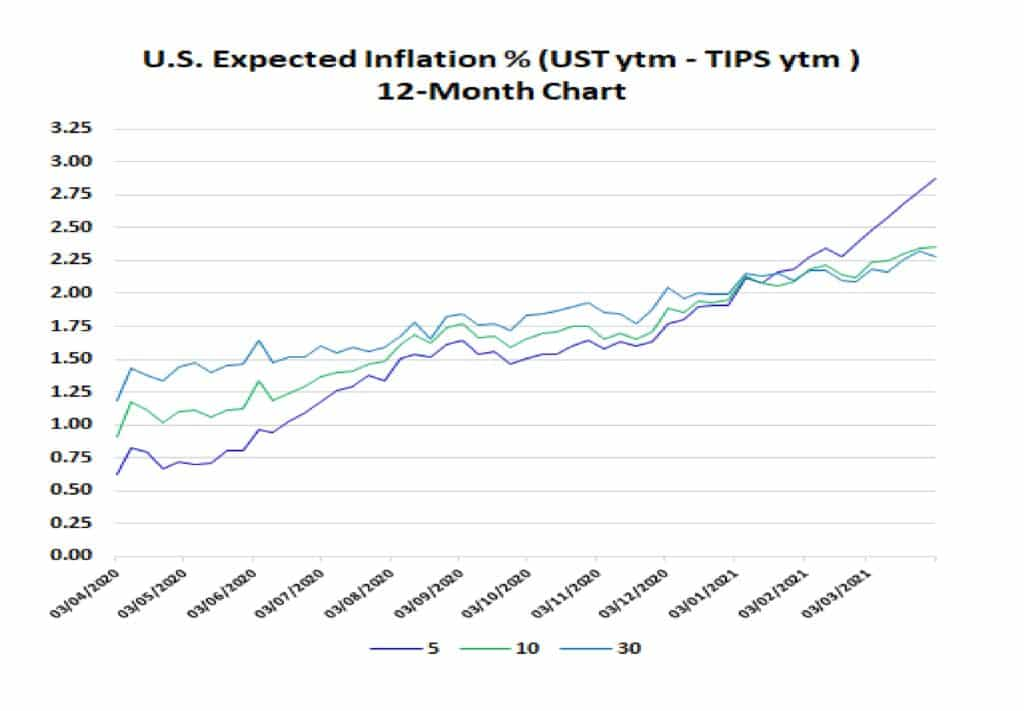 US Expected Inflation
