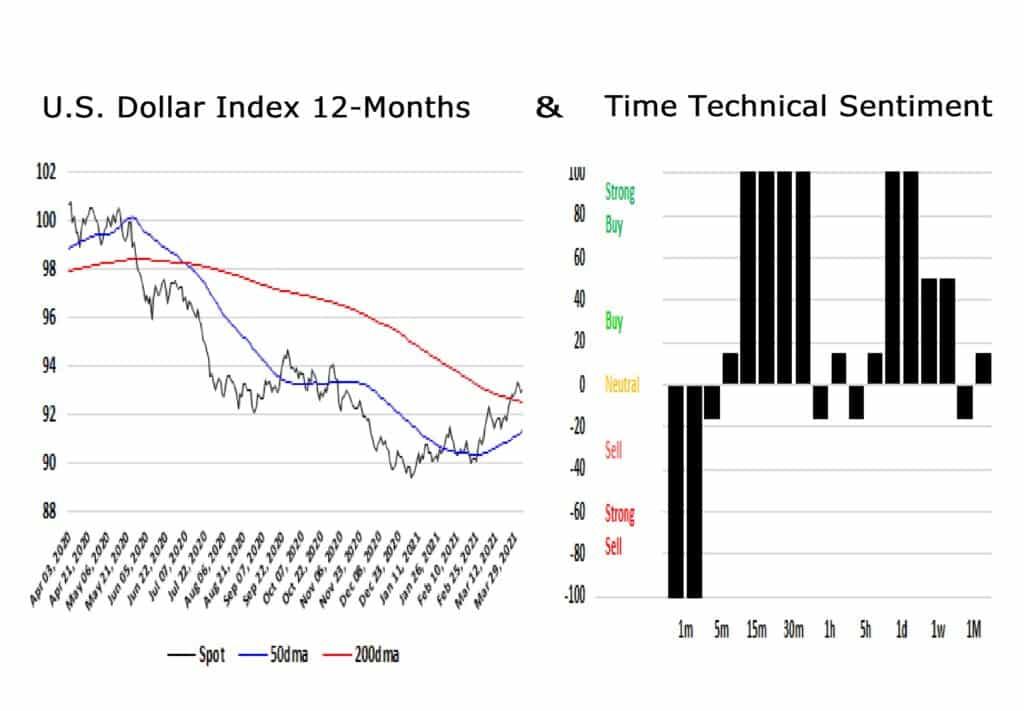 US Dollar Index 12 Months