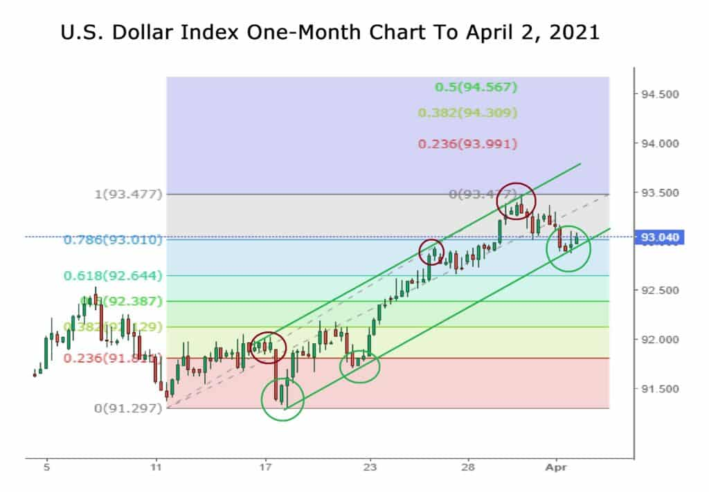 US Dollar Index One Month Chart