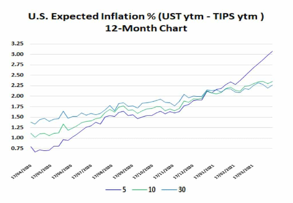 Figure 3: Expected Inflation In the U.S. (Treasury Yield – TIPS Yield)  12-Months
