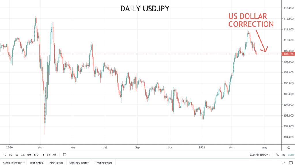 Daily USDJPY Chart