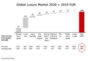 Sales Performance In Luxury Goods 2020
