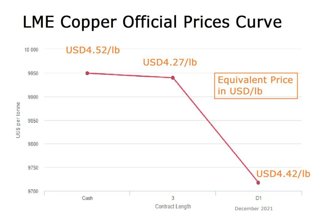 LME prices curve