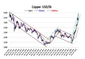 Copper USD/lb from 2012