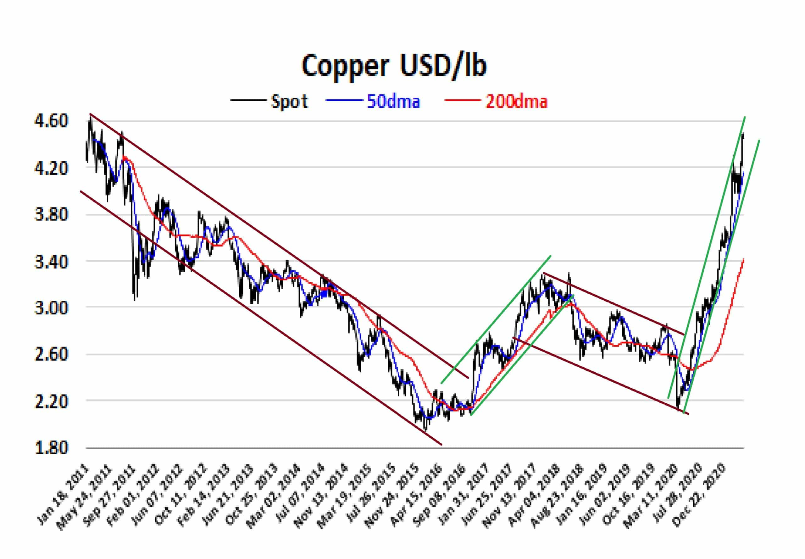 Trading The Copperline Image