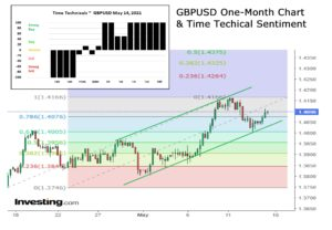 GBPUSD one month and time tech