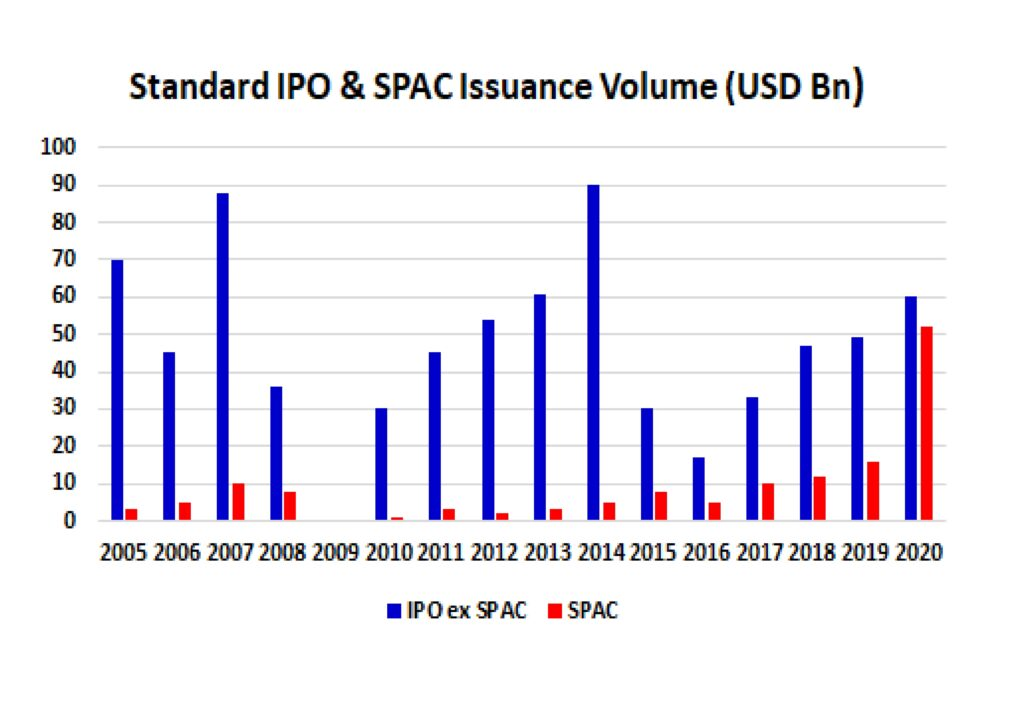 Figure 1: SPAC volumes by value are catching IPO's