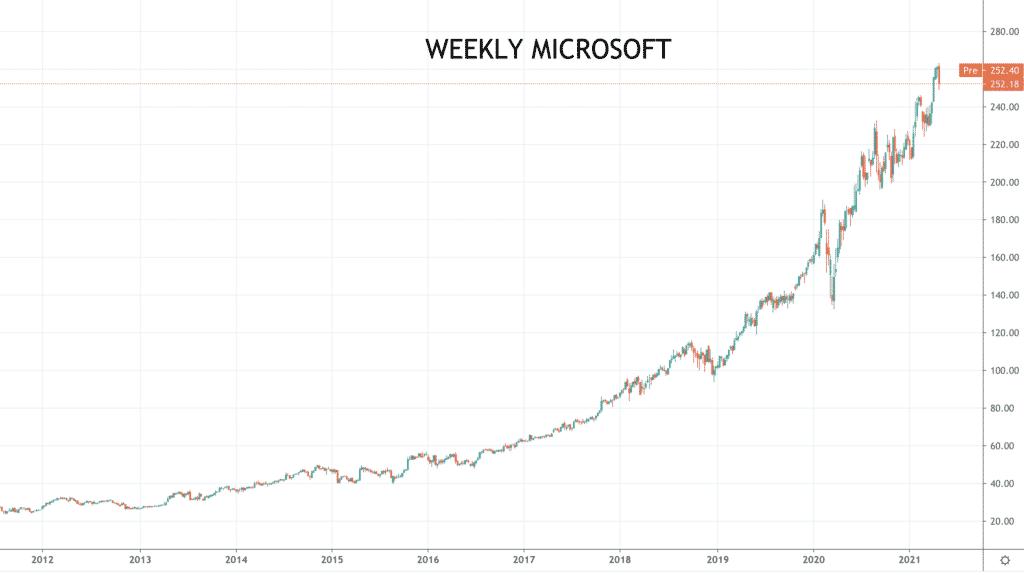 Weekly Microsoft