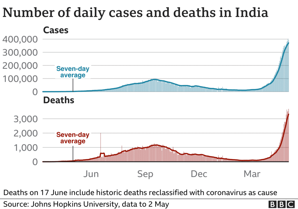 India Covid cases and deaths