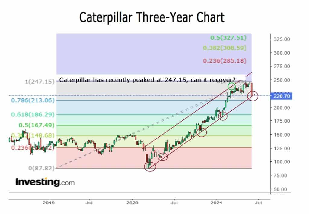 Caterpillar Three-Year Chart