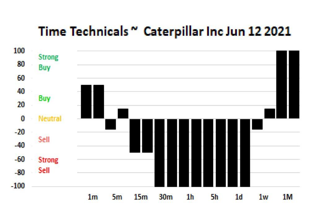 Time Technicals Caterpillar Inc June 12 2021