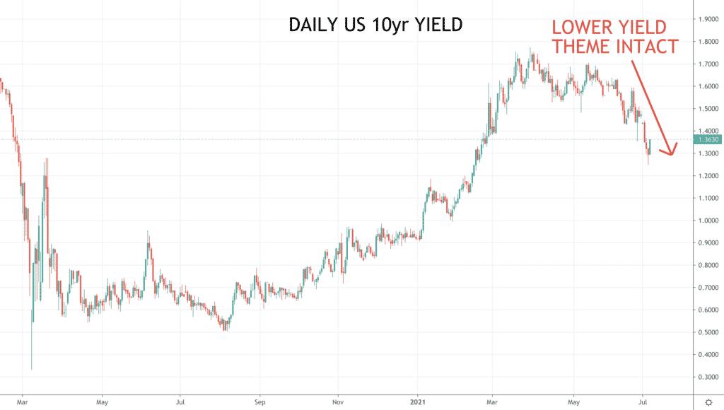 Daily US 10yr Yield