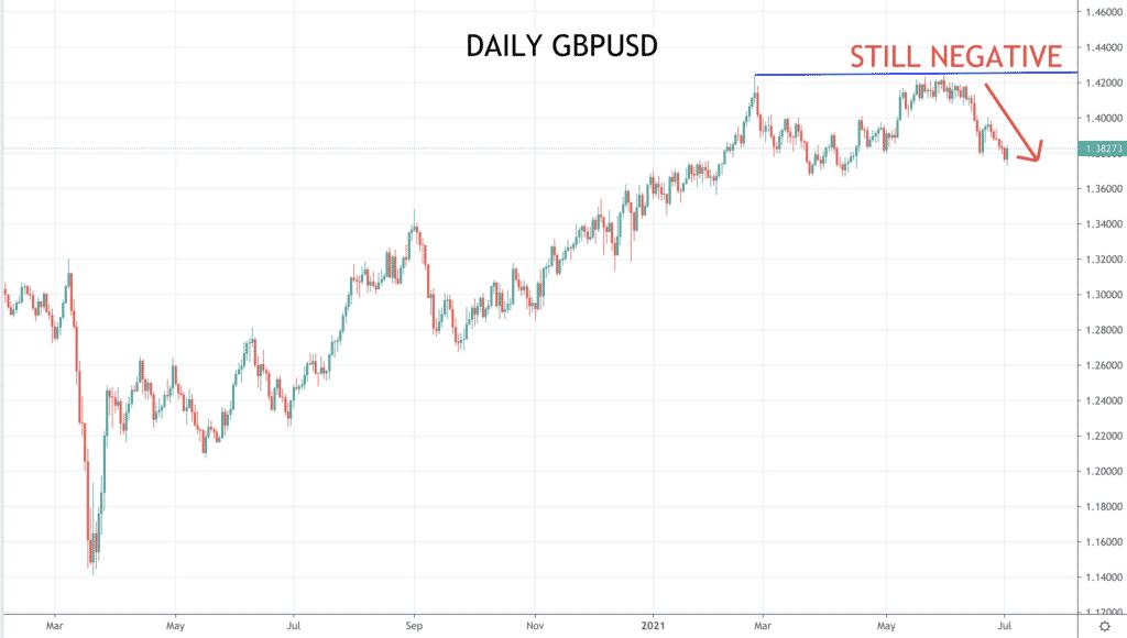 Daily GBPUSD Chart