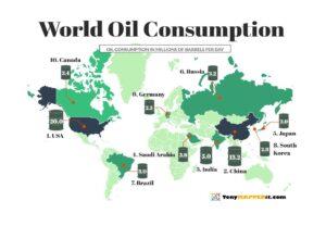 World oil consumption